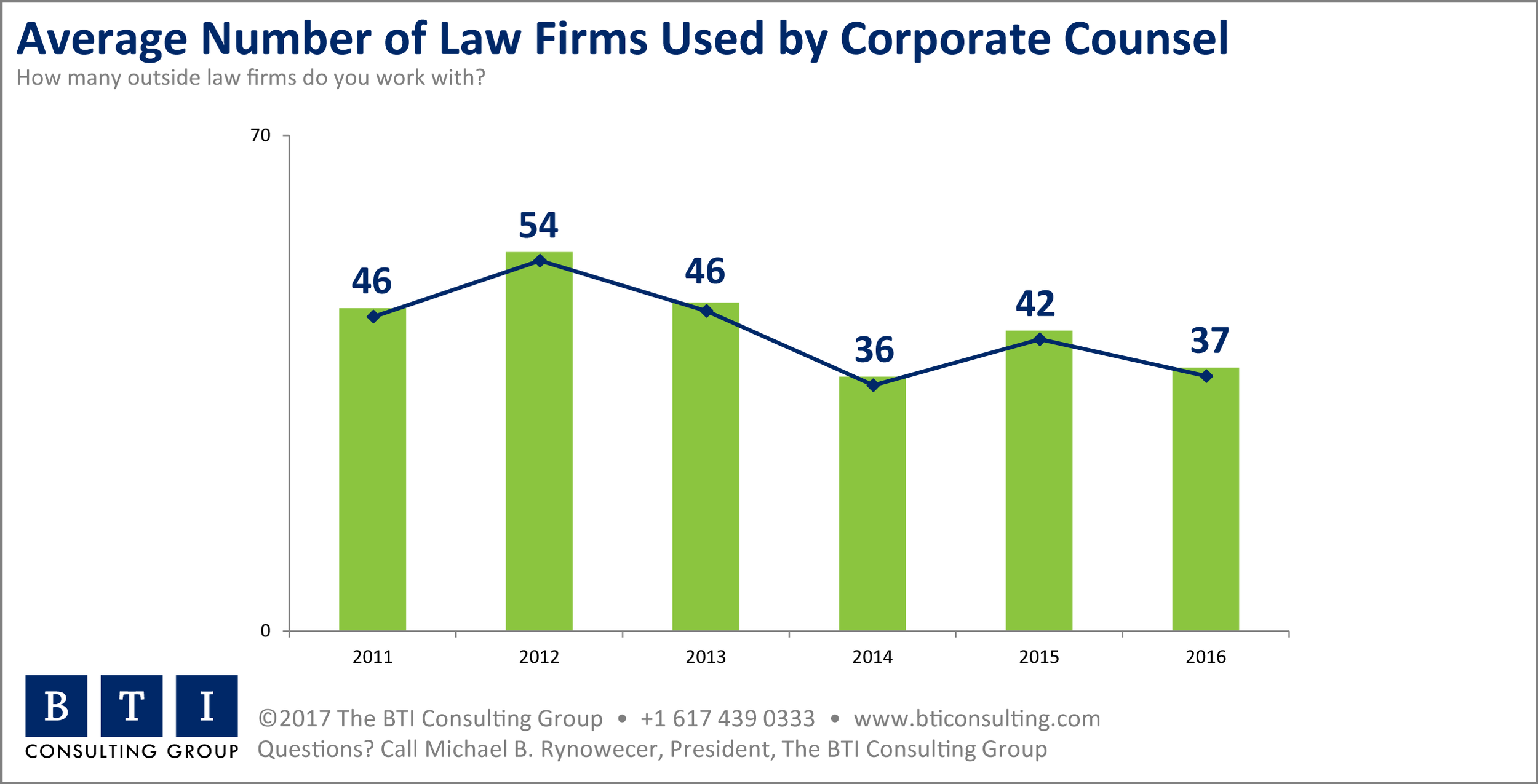 BTI Average Number of Law Firms Used 2017.png