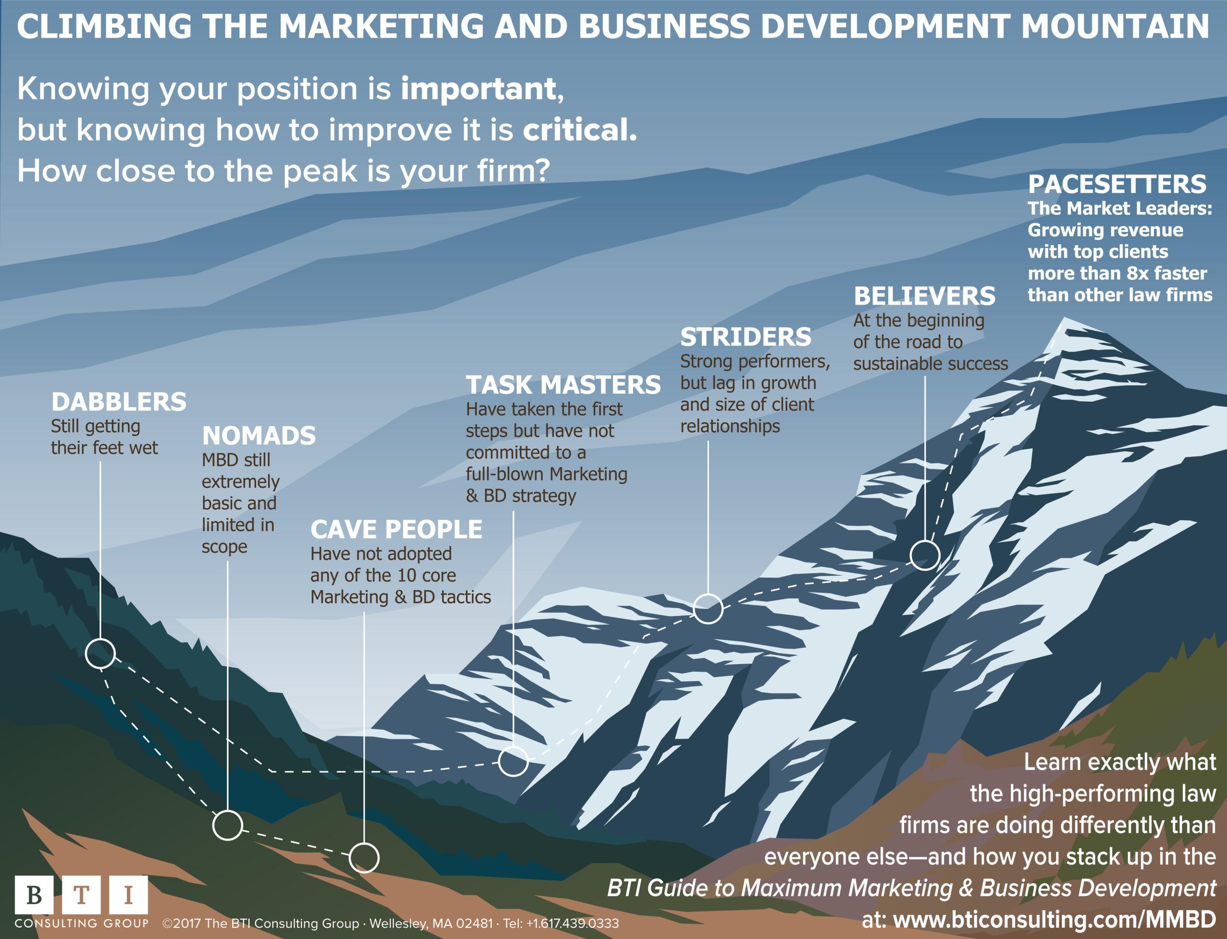 BTI-Marketing-Business-Development-Performance