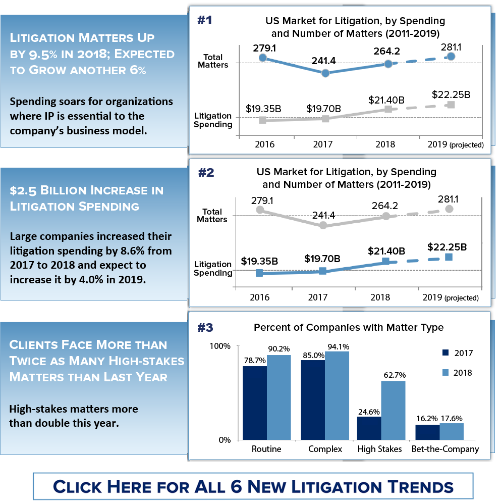6 Litigation Trends 2019_Fifth Draft_Preview.png
