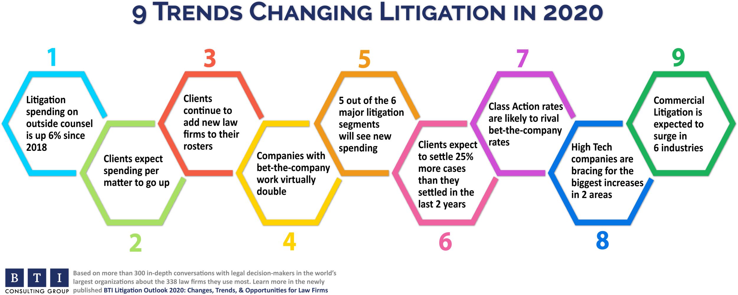 Litigationtrends_2020_chart_header.png