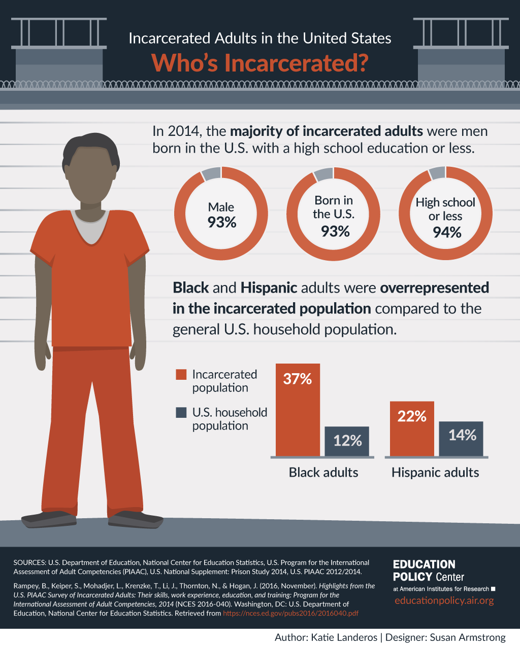 IncarceratedAdults-Infographic1.png