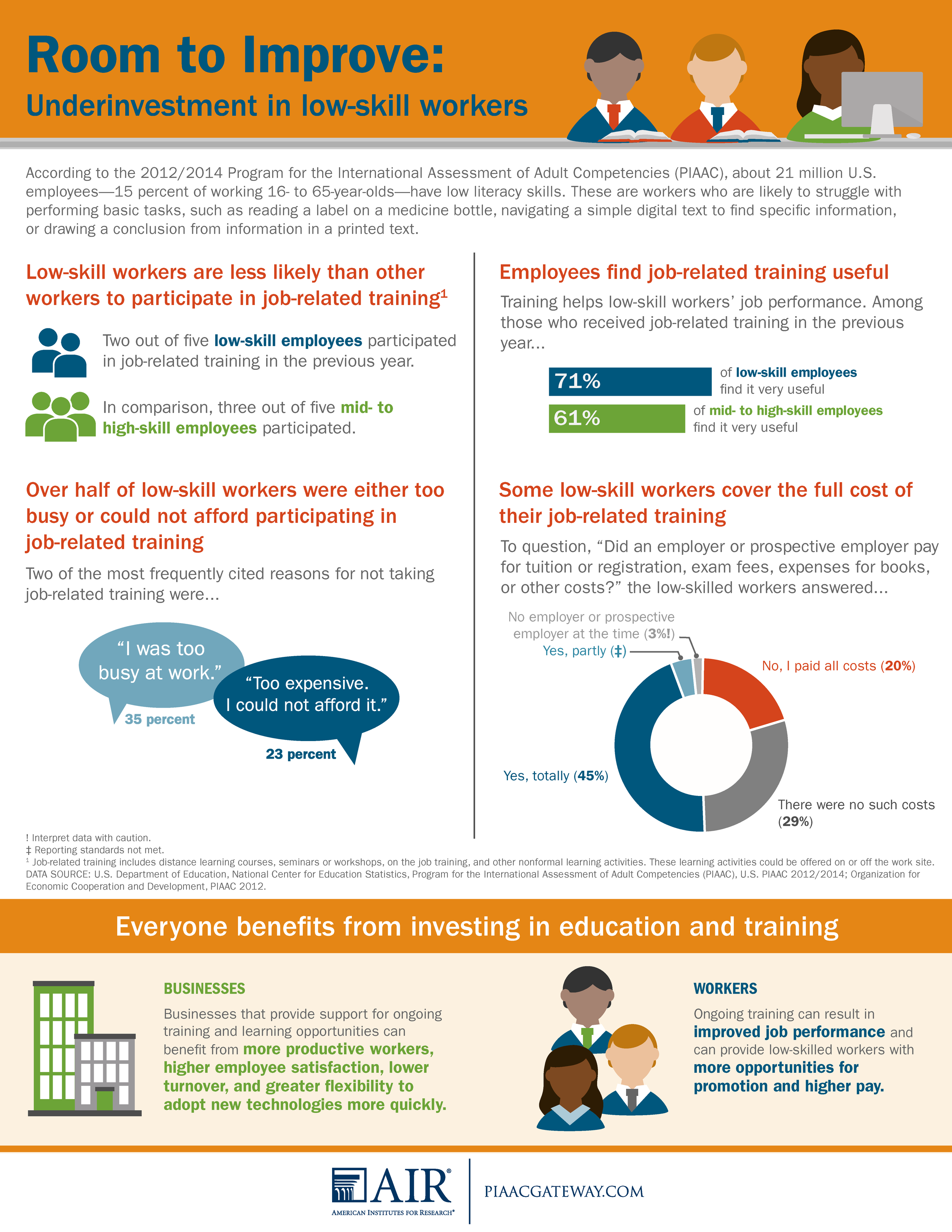 low-skilled adults, employment status, literacy, digital literacy, training