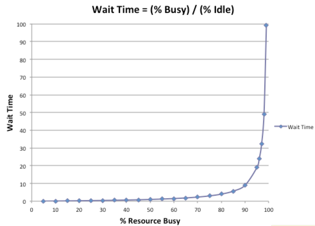 Wait time based on % time busy vs % time idle. Credit:  The Phoenix Project Resource Guide