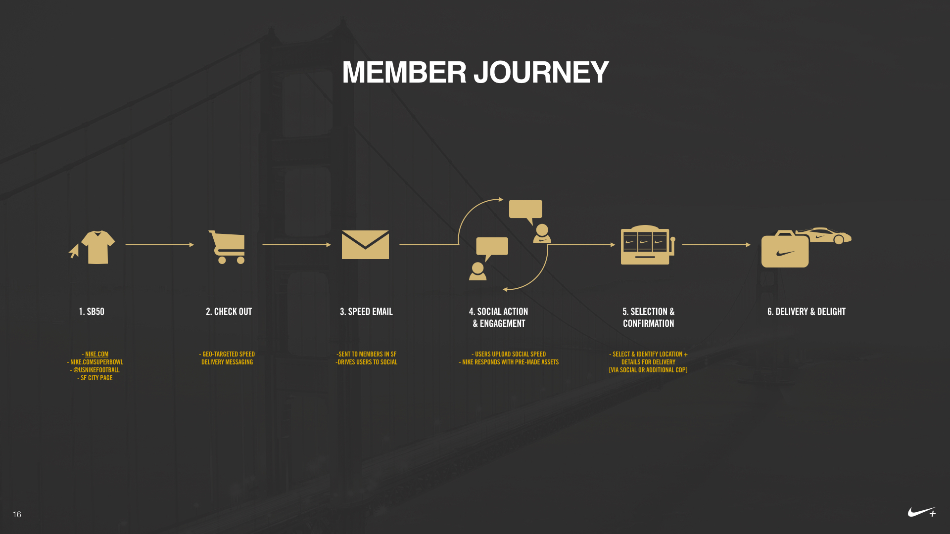 Lamborghini user flow with e-commerce logic