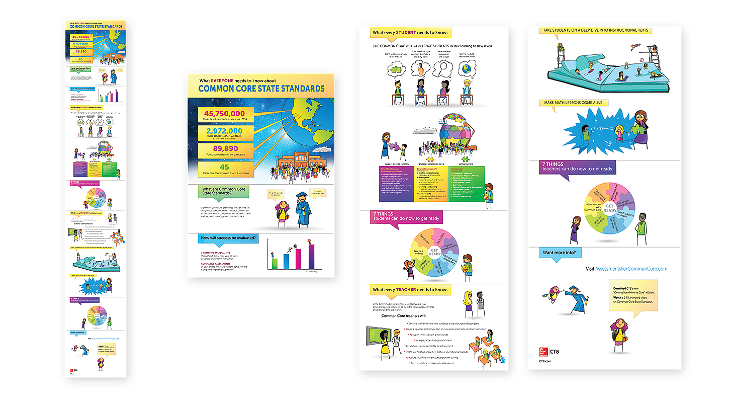 This infographic for the Common Core State Standards shows what both students and teachers should know, and was created as part of this content marketing campaign. To see the entire infographic, please double-click on the image.