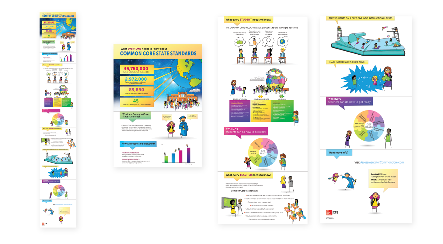 """Infographic for the Common Core State Standards """"What everyone needs to know"""" (Shown in sections on the right.)"""