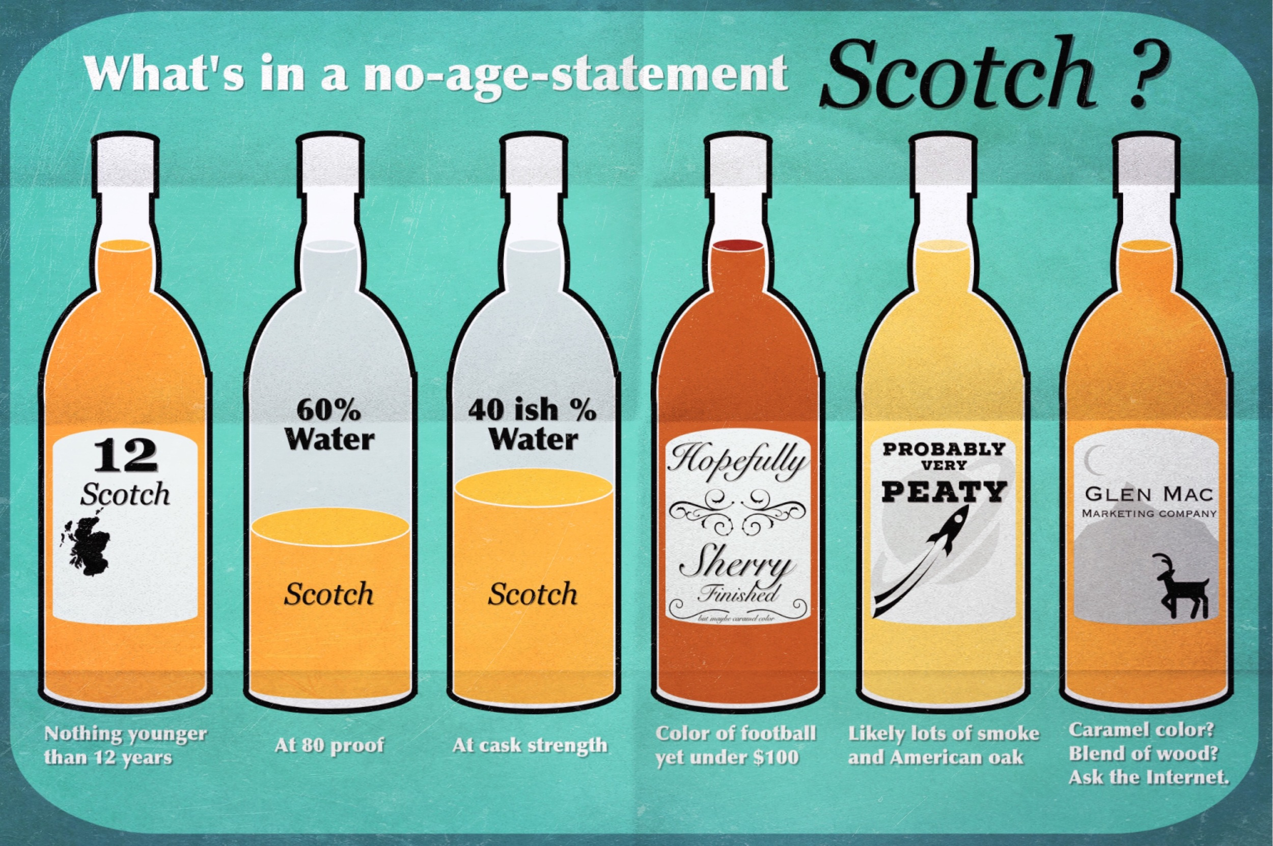 Fold this up for your pocket next time to are choosing in a liquor store
