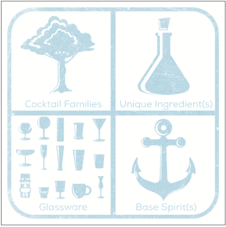 List the applicable drink families, supporting ingredients, circle the glassware and note the base spirit.