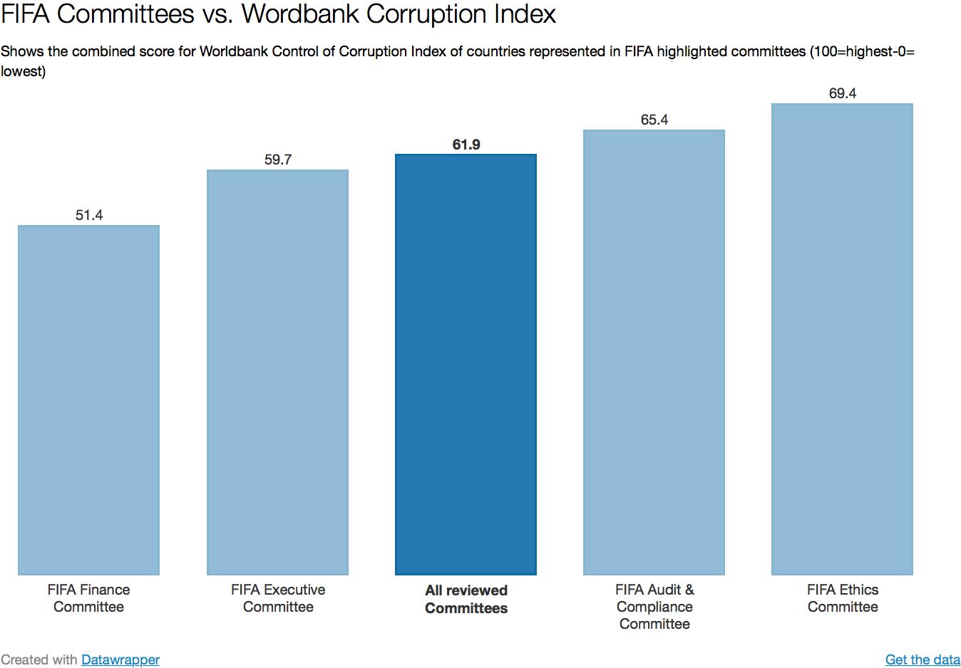 Bron: Aantekeningen in de marge op basis van data FIFA en Wereldbank
