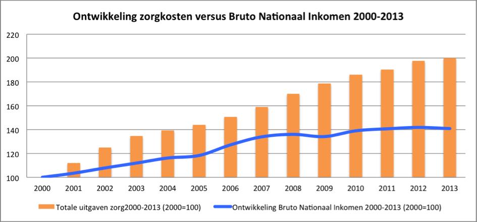 Ontw zorgkst vs BNI 2000-2013.png