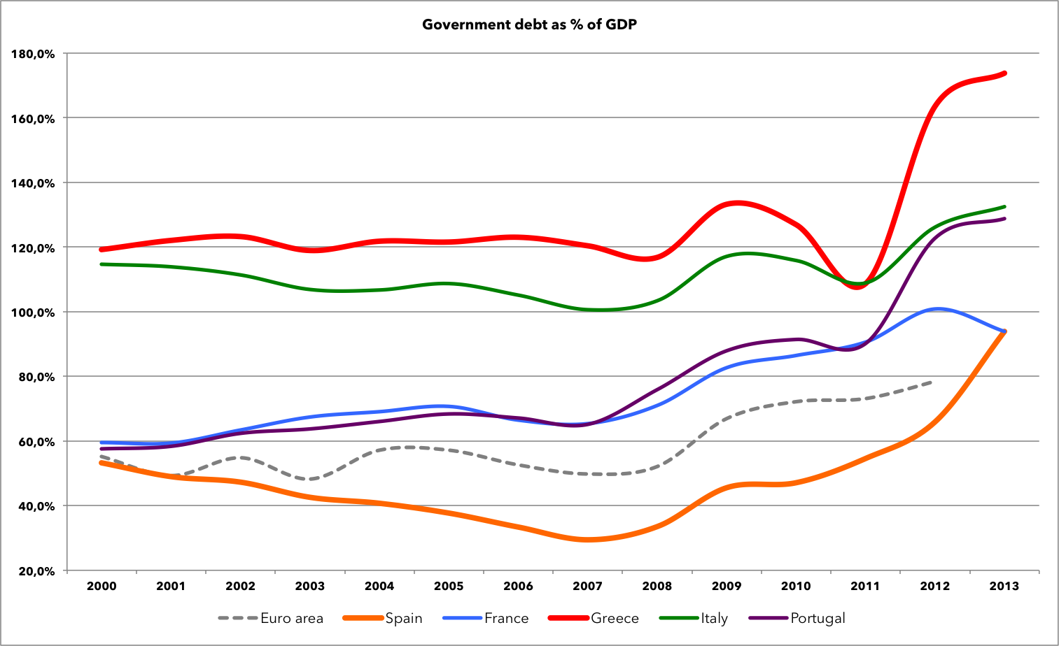 World bank data, Central government debt, total (% of GDP)