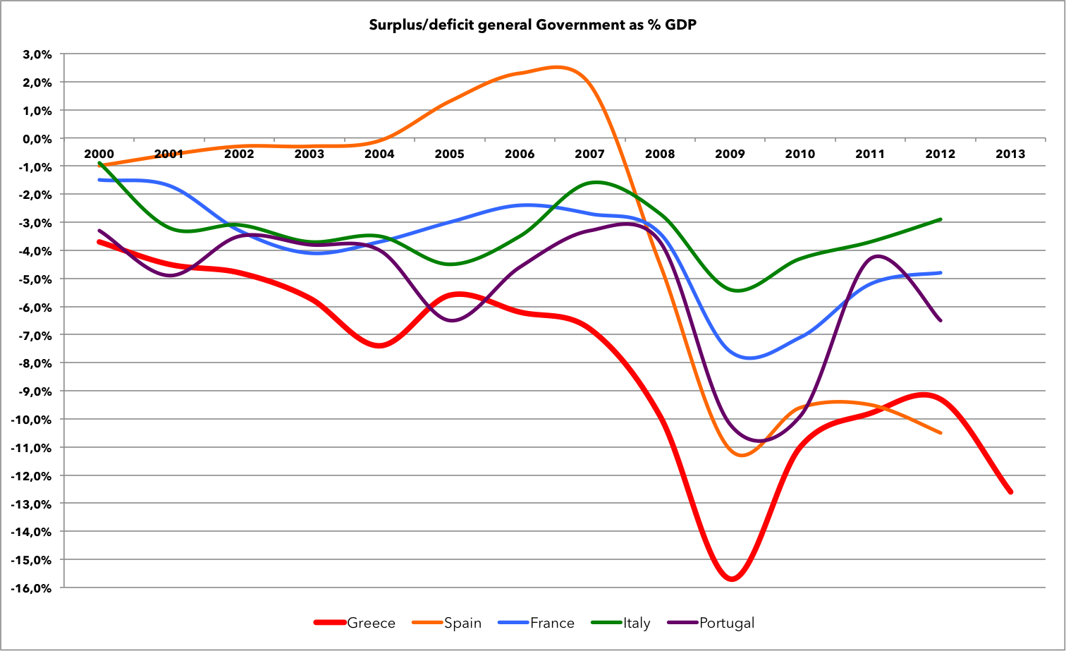 Eurostat data, Central government total revenue andexpenditure data ranges(as % of GDP)