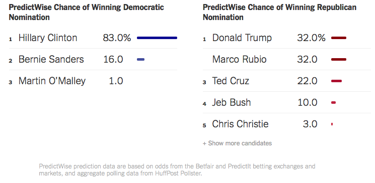 New York Times 13 januari 2016 (Election 2016| Who's Winning the Presidential Campaign)