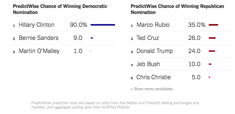 PredictWise data on January 5, 2016