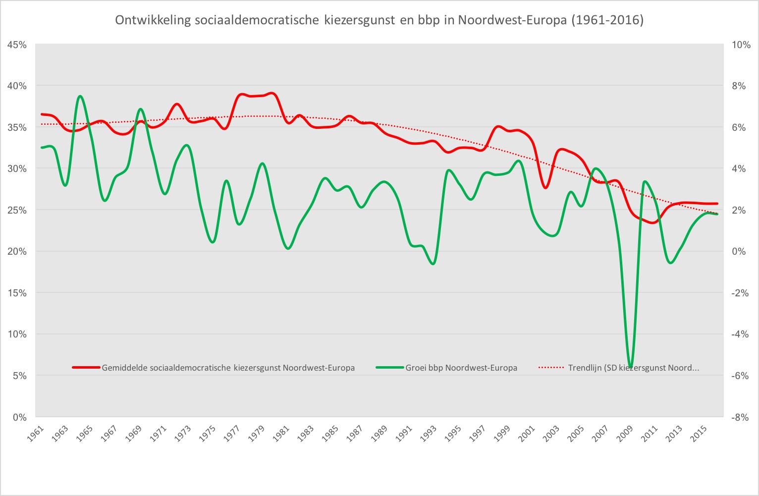 Ontw kiezersgunst en bbp in Noord-Europa.png