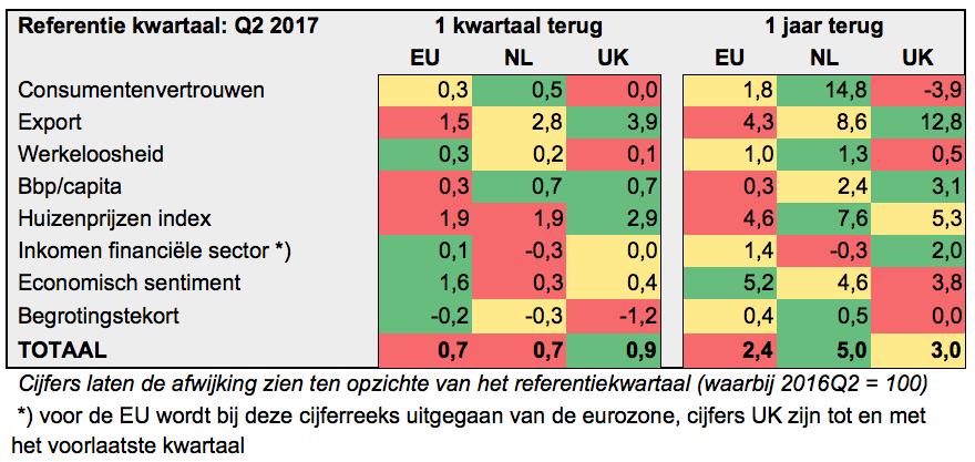 Brexit 2017 Q2 relatief.png