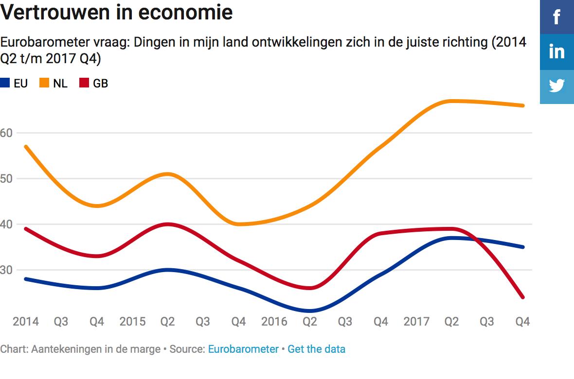 Vertrouwen in economie.png