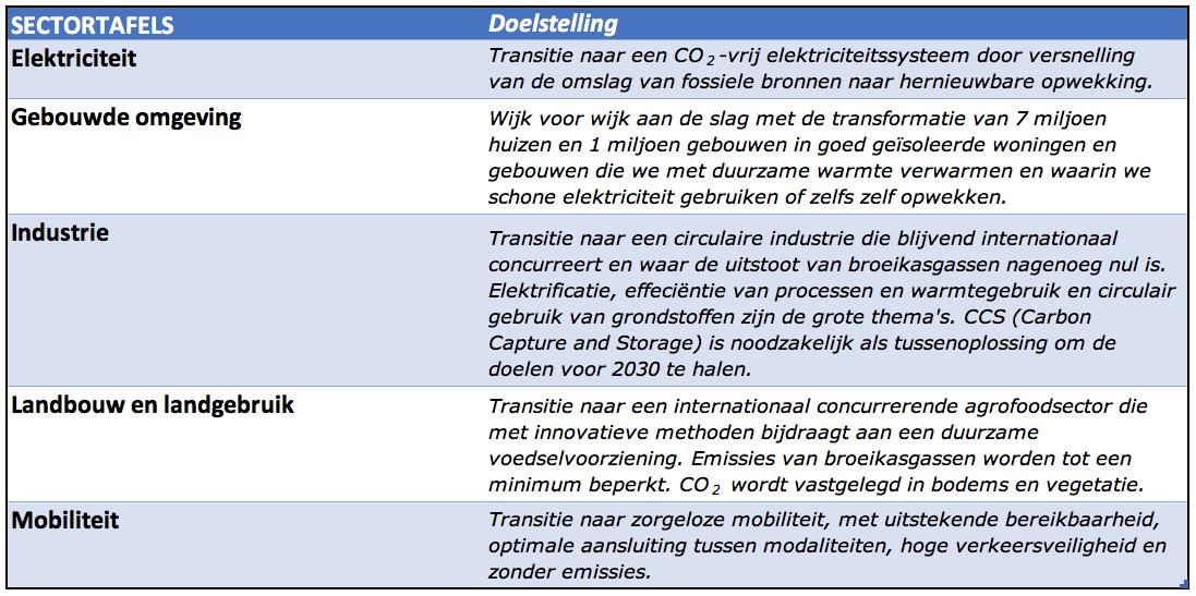 Bron: Voorstel voor hoofdlijnen van het klimaatakkoord, 10 juli 2018