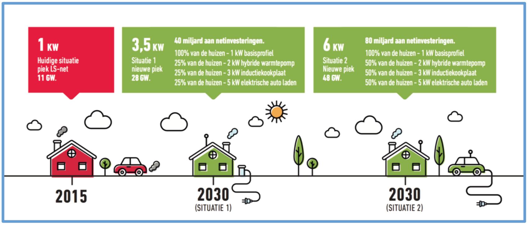 Netbeheer Nederland, 2018: Impact van voorzienbare elektrificatie op collectieve elektriciteitsnet