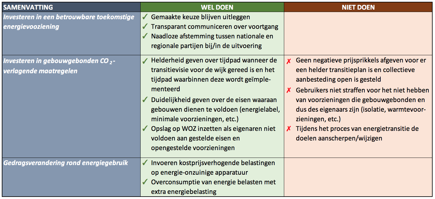 Do's and don'ts energietransitie.png