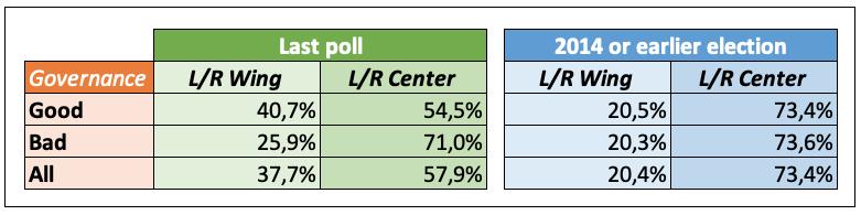 Invloed Good:Bad governance op stemgedrag.png