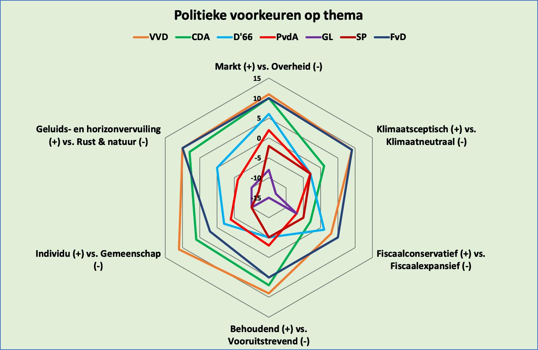 Uitwerking op basis Stemwijzer voor de Provinciale Statenverkiezing 2019 voor Noord-Holland
