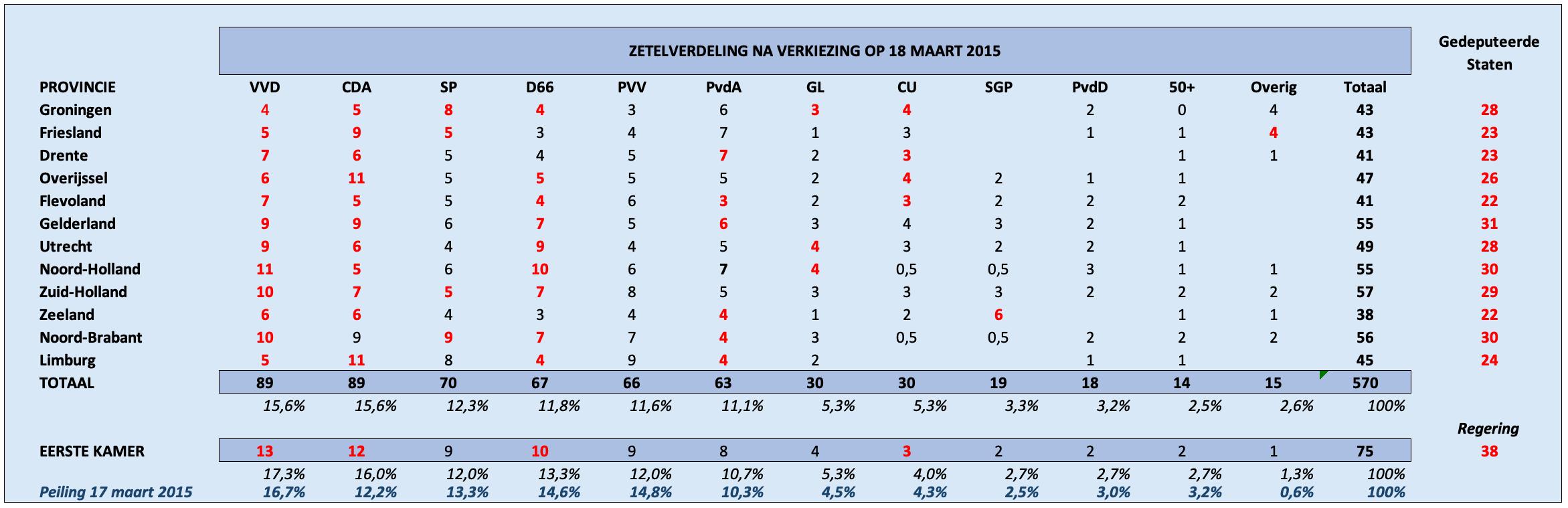 (Zetels in rood refereren naar partijen met bestuursverantwoordelijkheid)