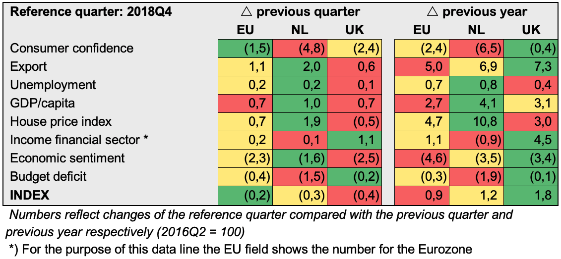 Brexit relatief (eng) 2018Q4.png