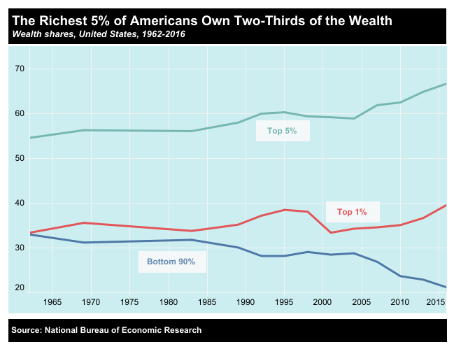 US wealth distribution.png