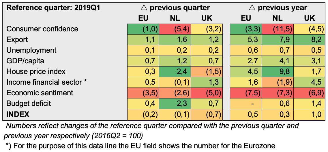 Brexit 2019Q1 relatief.png