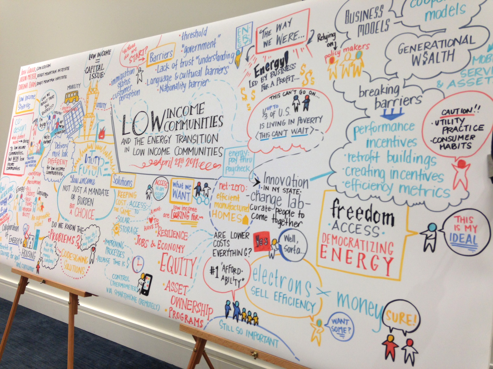 Graphic recording for Shell at Cobo Hall in Detroit
