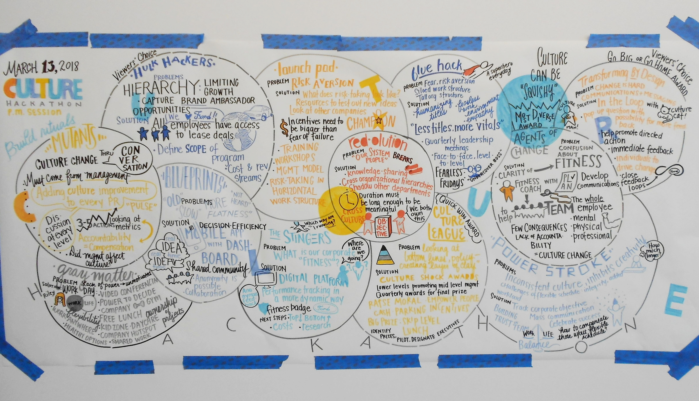Graphic recording Detroit Michigan.JPG