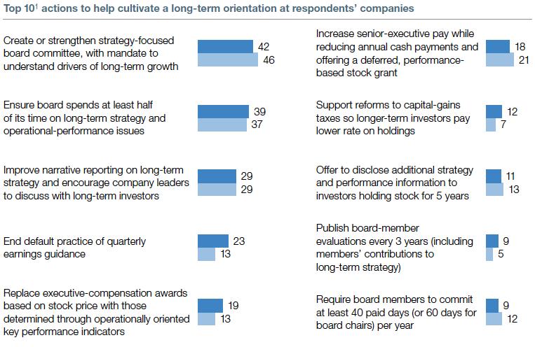 Looking toward the long term | McKinsey Global Survey 2013