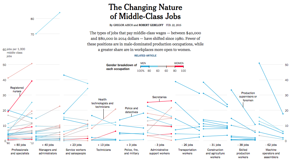 viahttp://www.nytimes.com/interactive/2015/02/23/business/economy/the-changing-nature-of-middle-class-jobs.html?_r=1&utm_content=buffer4ed38&utm_medium=social&utm_source=linkedin.com&utm_campaign=buffer