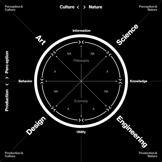 Neil Oxman, The Krebs Cycle of Creativity