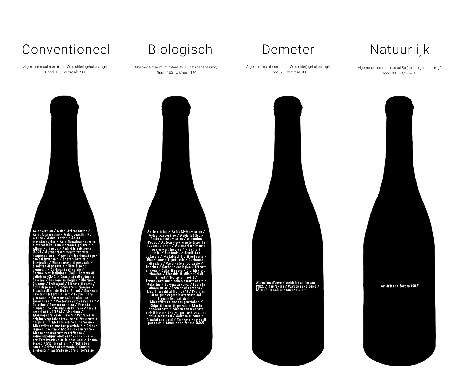 Vino Per Tutti - Wat zit er in je wijn?