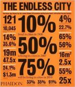 The Endless City     Ricky Burdett & Deyan Sudjic + Library  + BWB  + Amazon  + Publisher