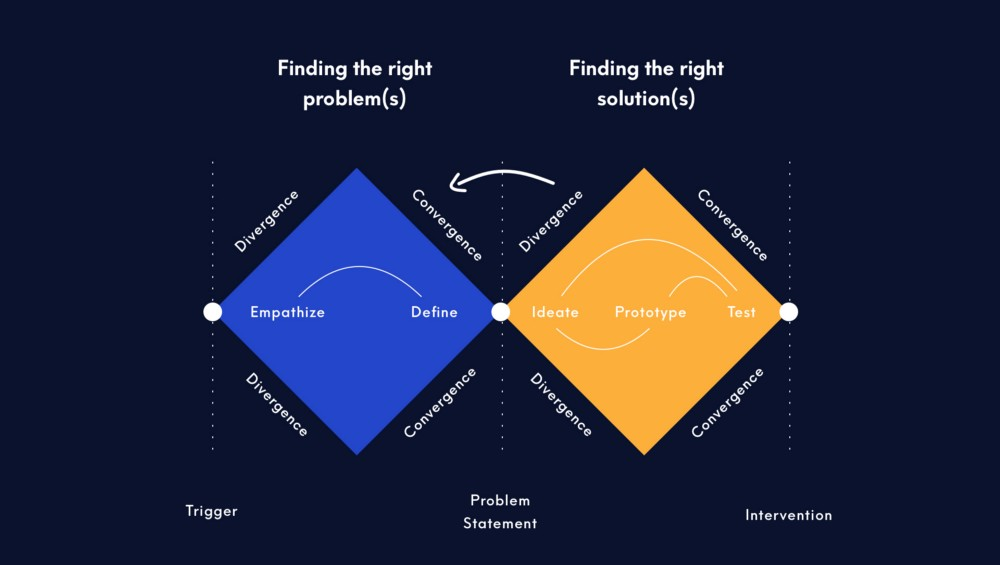 The Design Double Diamond: Finding the right problem is half the battle