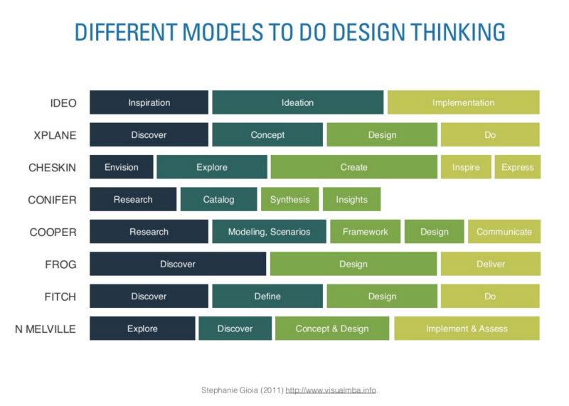 "Different models or ""dialects"" of design thinking by Stephanie Gioia via  Folletto"