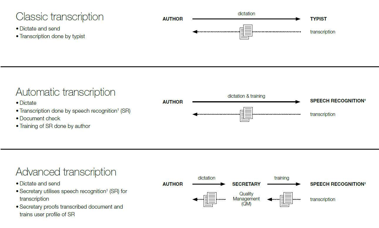ODMS_workflow_process_options.jpg