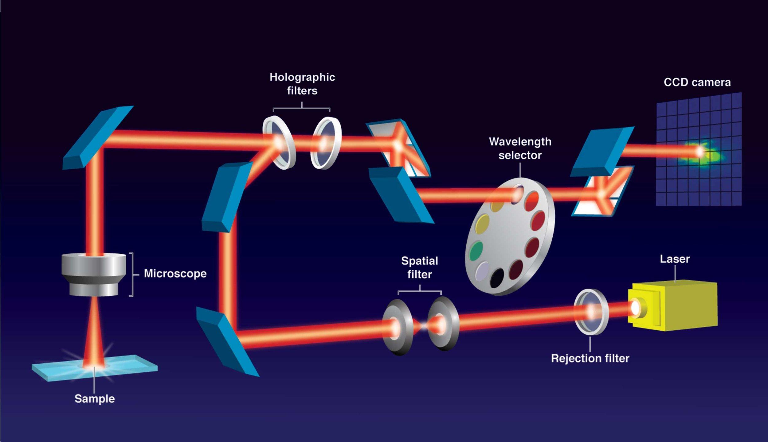 Raman Spectrometer for NASA at Ames 3D Blender & Adobe Illustrator