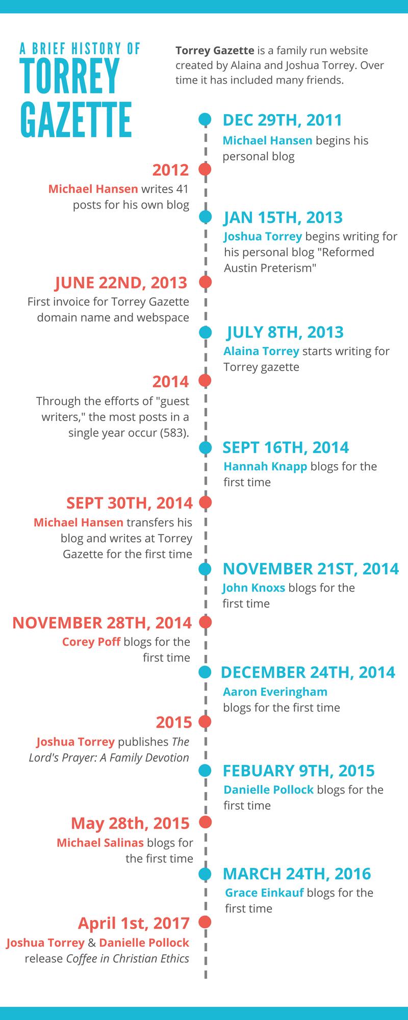 Torrey Gazette Timeline.png