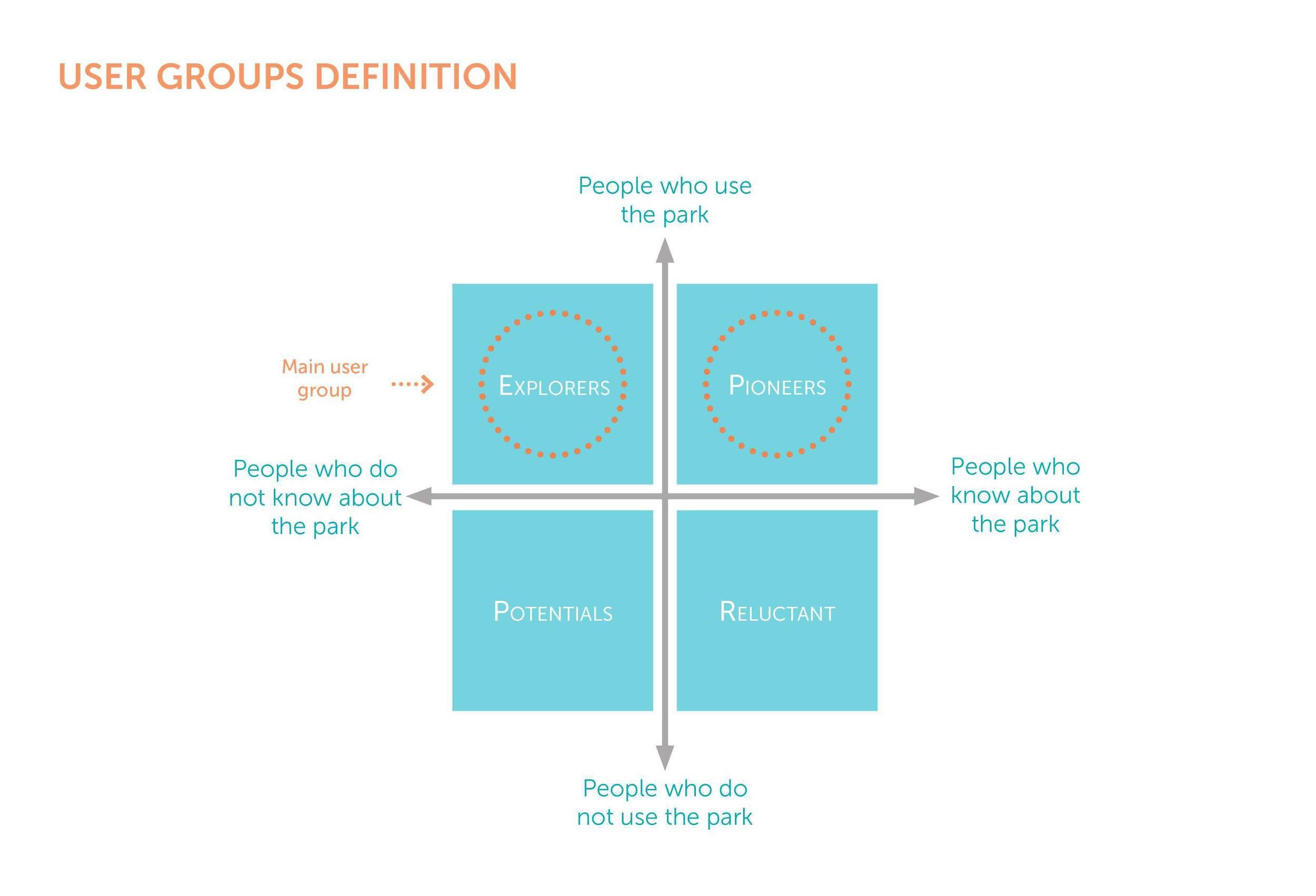 User groups definition.jpg