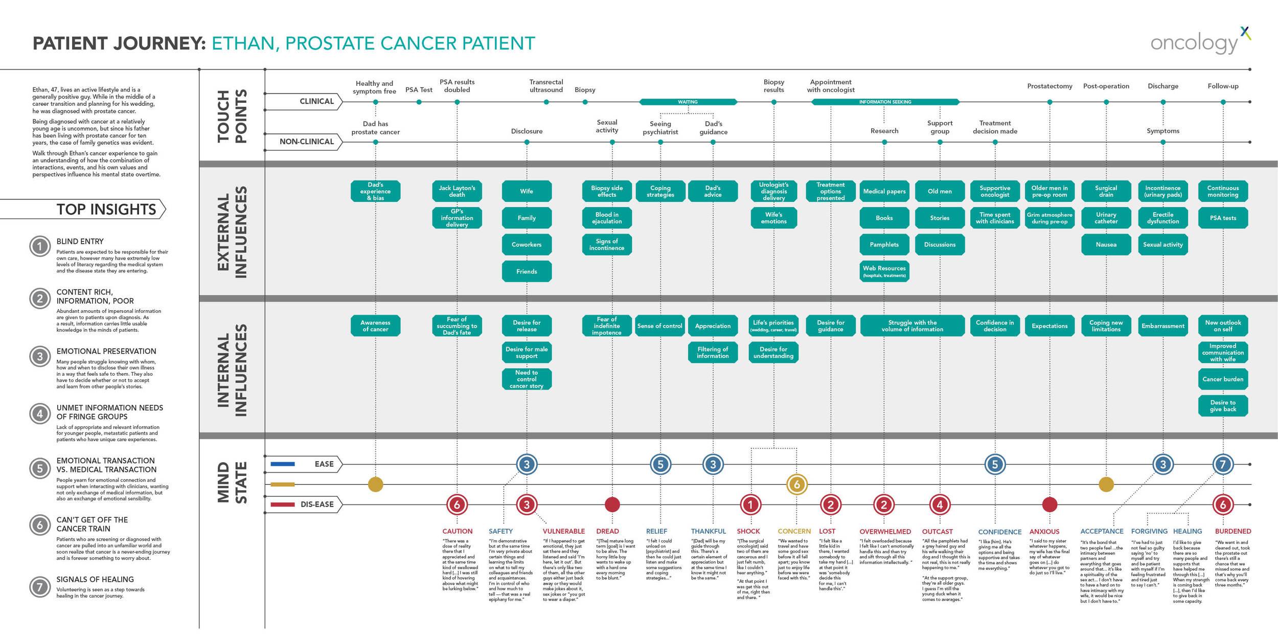 patientjourneymap_prostate