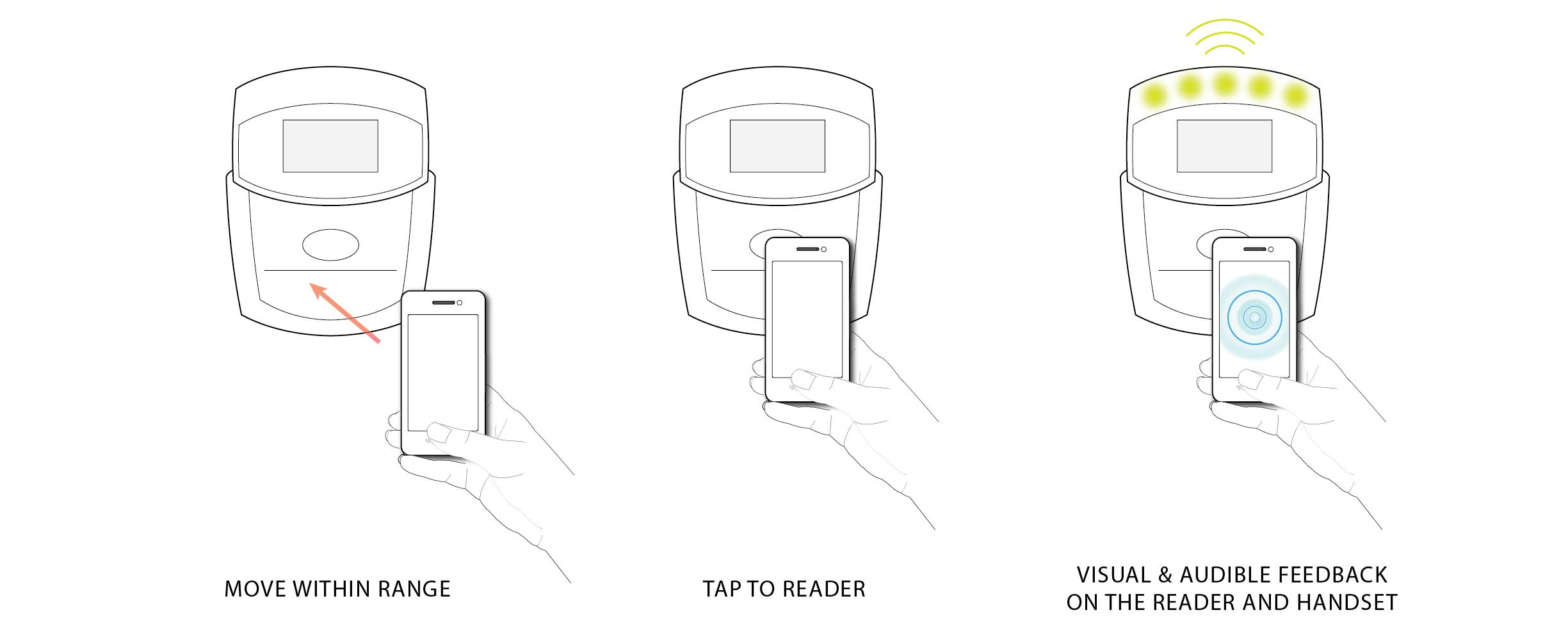 Handset to Reader