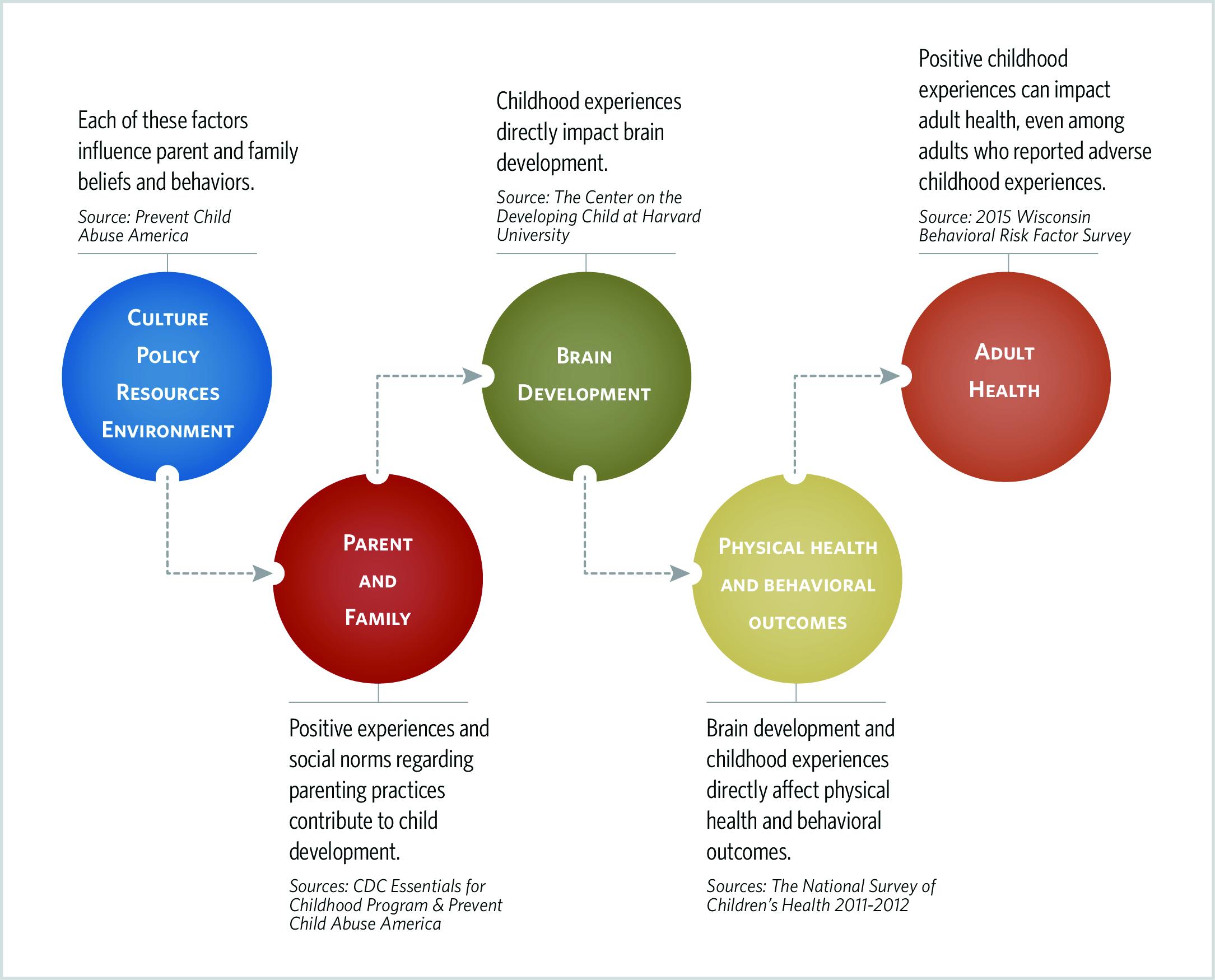 The H.O.P.E. Logic Model