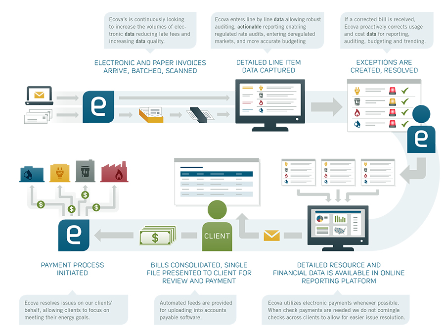 ecova_process_graphic.jpg