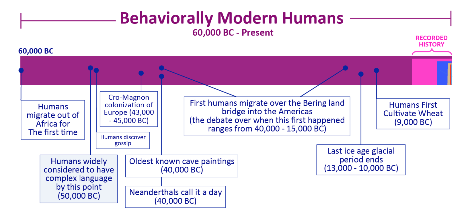 The beginning of animal life on this planet puts this diagram into its own teeny slice!