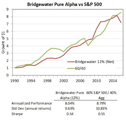 Performance data from the world's most successful hedge fund.