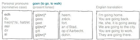 conjugated verb goen.png